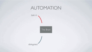automation