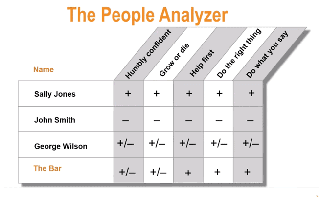 The People Analyzer Chart - The Bar