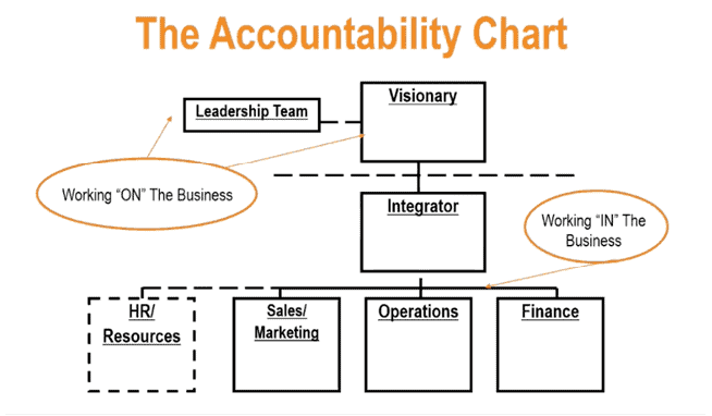 The Accountability Chart