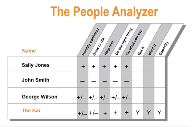 The People Analayzer Chart - Complete