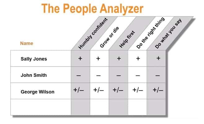 The People Analyzer Chart