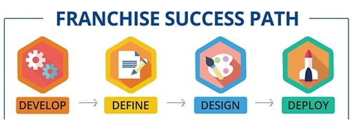 franchise success path